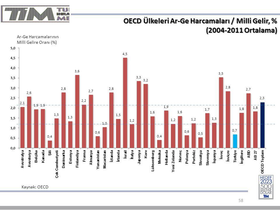 OECD Ülkeleri Ar-Ge Harcamaları / Milli Gelir, % (2004-2011 Ortalama)