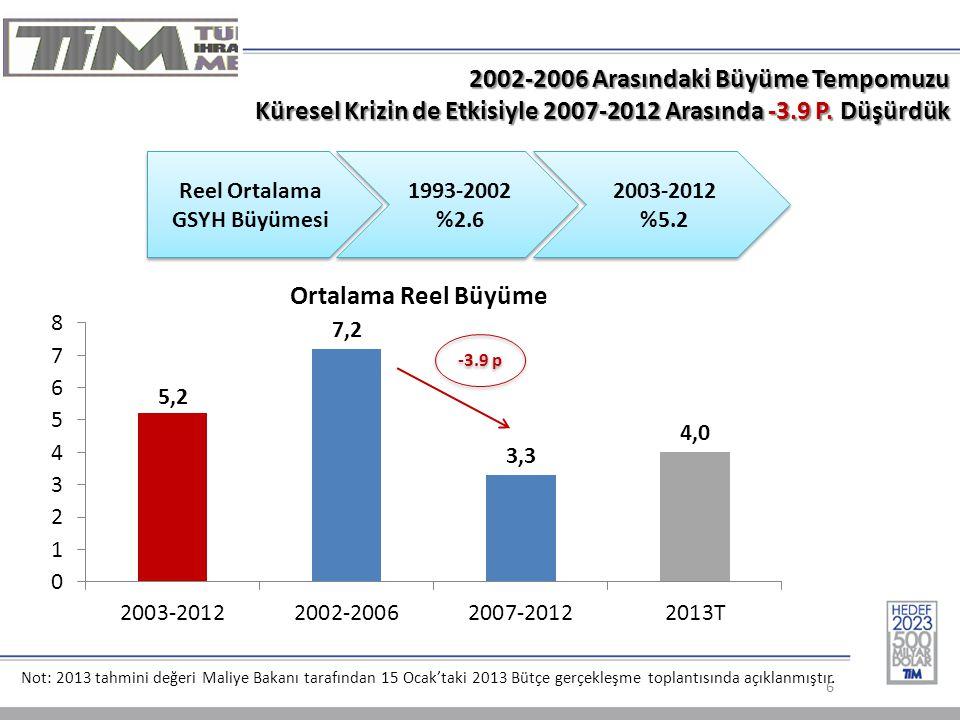 Reel Ortalama GSYH Büyümesi