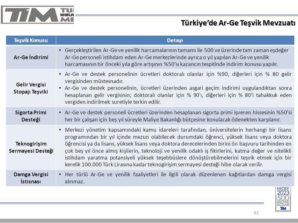 Türkiye'de Ar-Ge Teşvik Mevzuatı