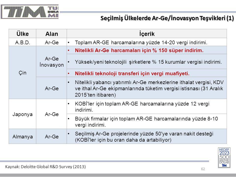 Seçilmiş Ülkelerde Ar-Ge/İnovasyon Teşvikleri (1)