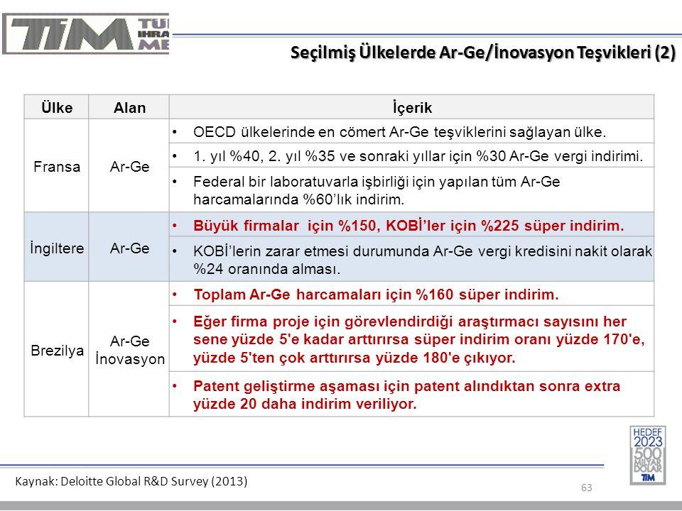 Seçilmiş Ülkelerde Ar-Ge/İnovasyon Teşvikleri (2)