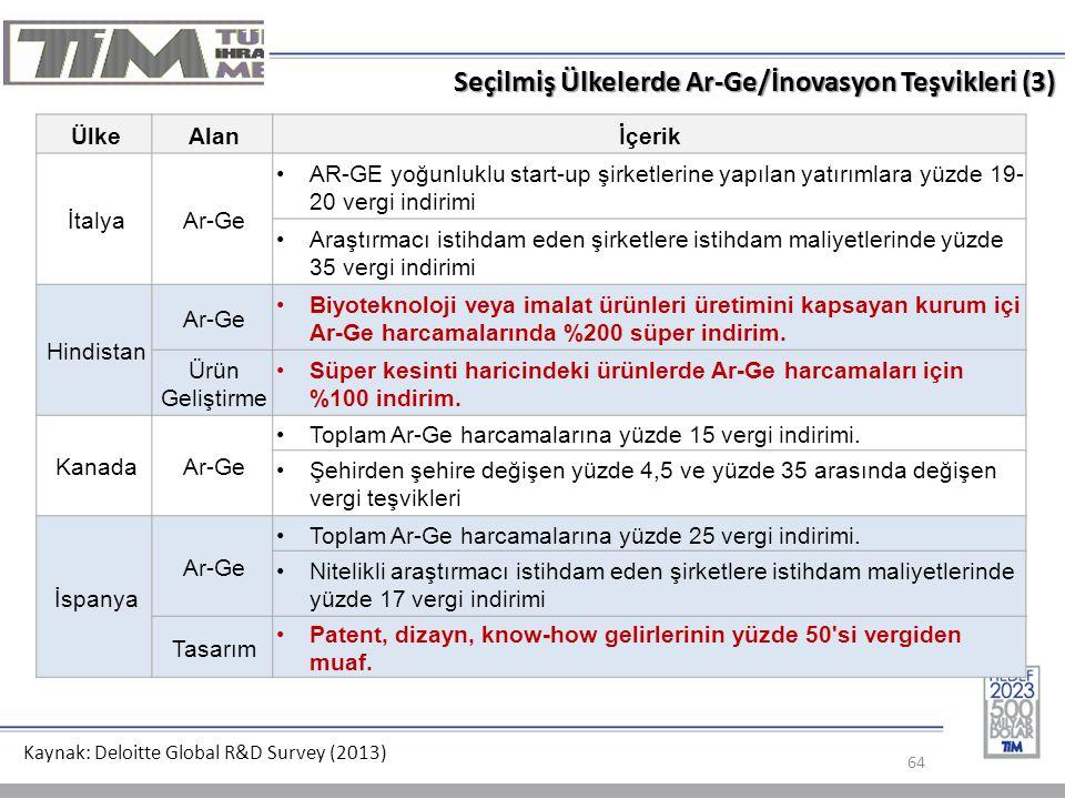 Seçilmiş Ülkelerde Ar-Ge/İnovasyon Teşvikleri (3)