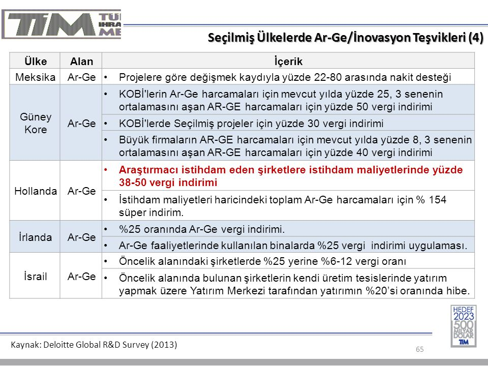 Seçilmiş Ülkelerde Ar-Ge/İnovasyon Teşvikleri (4)