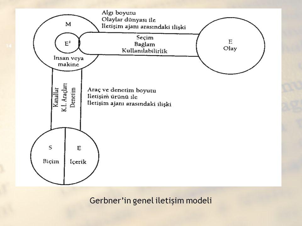 Gerbner'in genel iletişim modeli