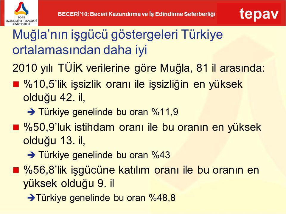 Muğla'nın işgücü göstergeleri Türkiye ortalamasından daha iyi