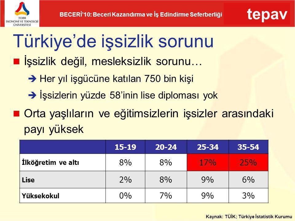 Türkiye'de işsizlik sorunu