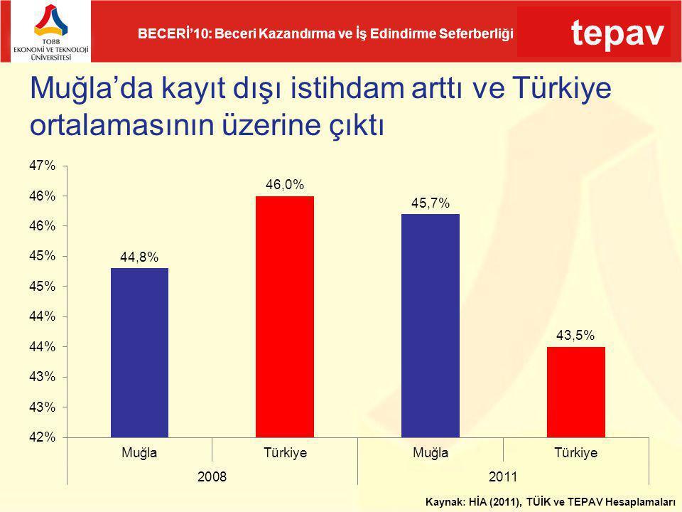Muğla'da kayıt dışı istihdam arttı ve Türkiye ortalamasının üzerine çıktı