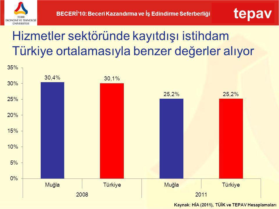 Hizmetler sektöründe kayıtdışı istihdam Türkiye ortalamasıyla benzer değerler alıyor