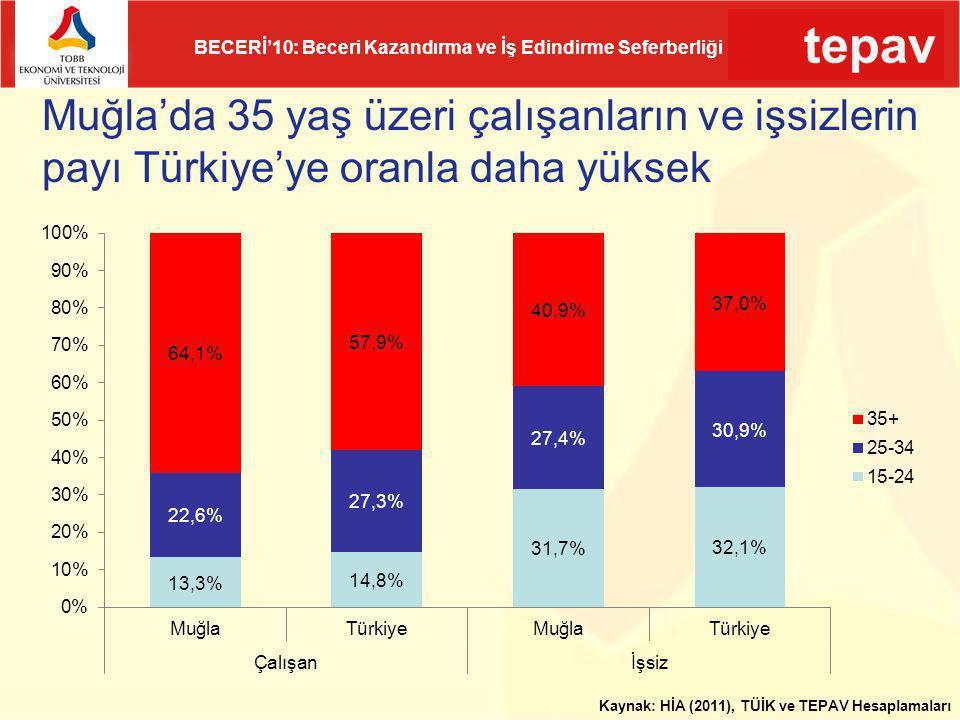 Muğla'da 35 yaş üzeri çalışanların ve işsizlerin payı Türkiye'ye oranla daha yüksek