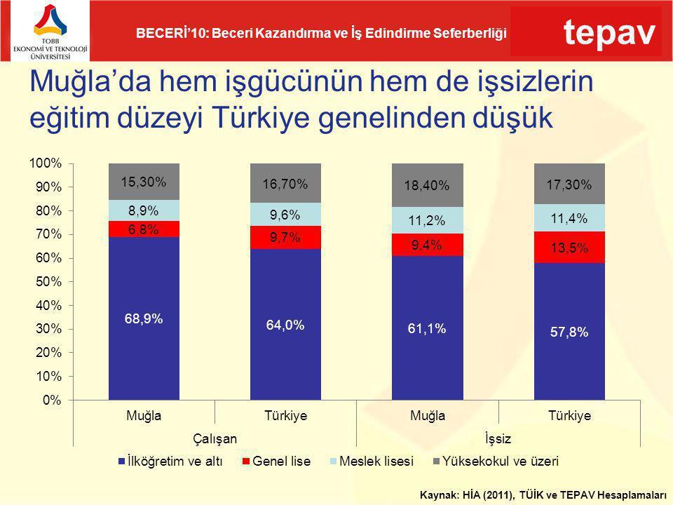 Muğla'da hem işgücünün hem de işsizlerin eğitim düzeyi Türkiye genelinden düşük