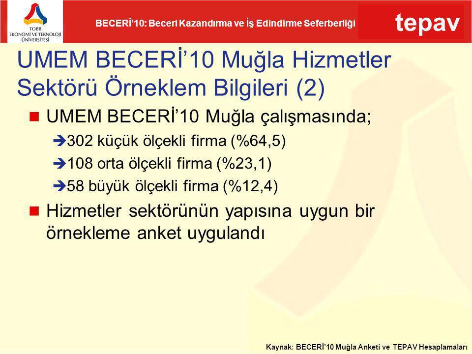 UMEM BECERİ'10 Muğla Hizmetler Sektörü Örneklem Bilgileri (2)
