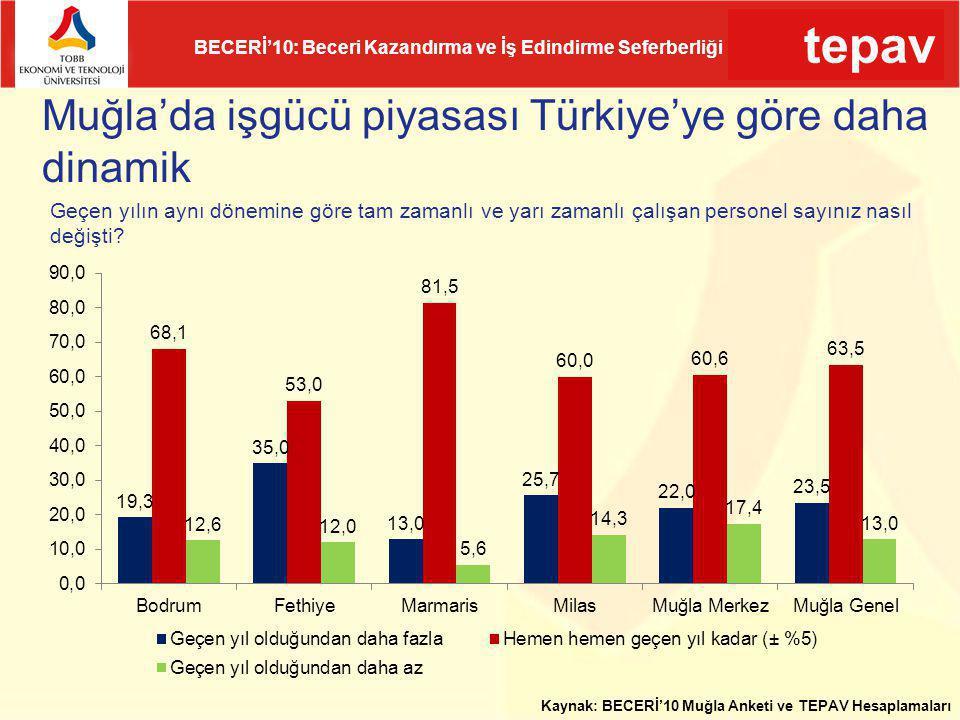 Muğla'da işgücü piyasası Türkiye'ye göre daha dinamik