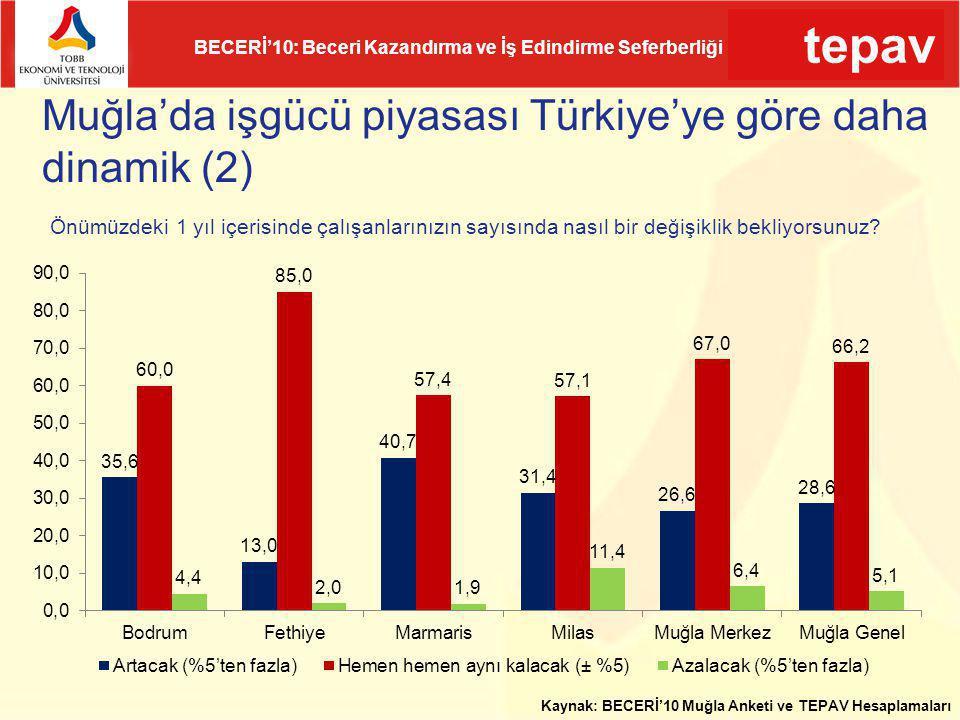 Muğla'da işgücü piyasası Türkiye'ye göre daha dinamik (2)