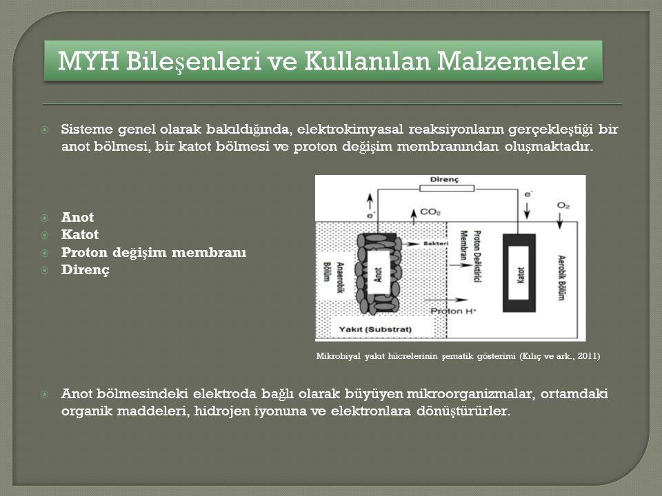 MYH Bileşenleri ve Kullanılan Malzemeler