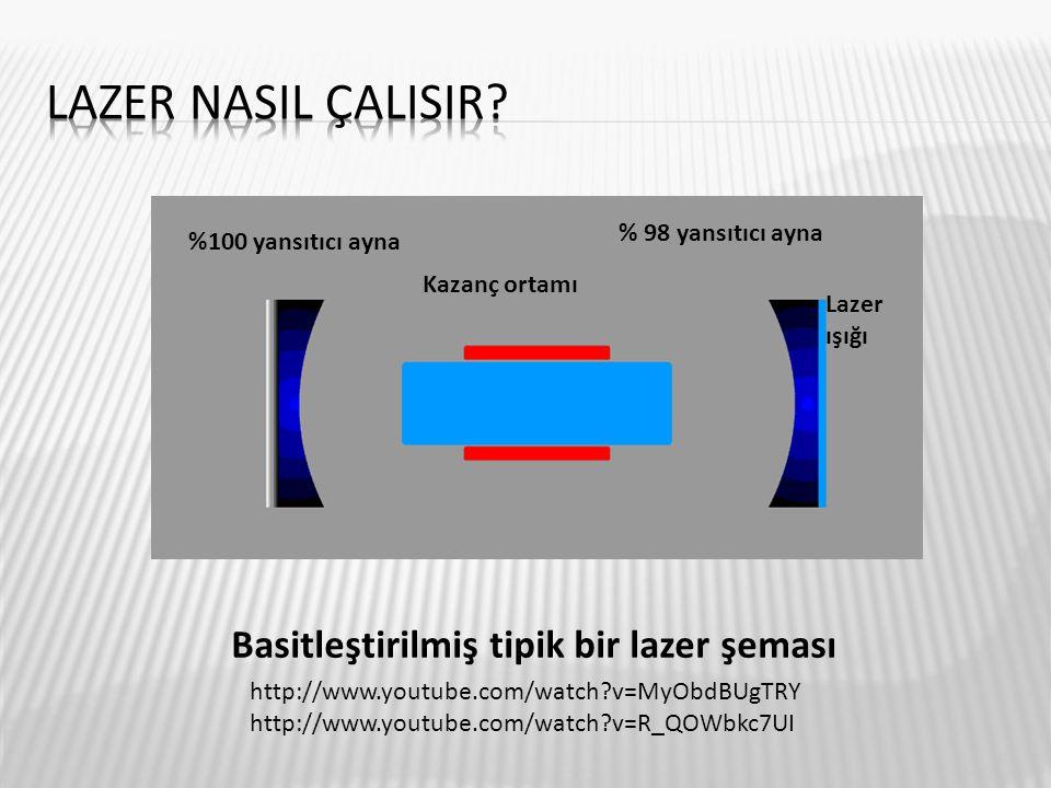 Lazer nasil çalisir Basitleştirilmiş tipik bir lazer şeması