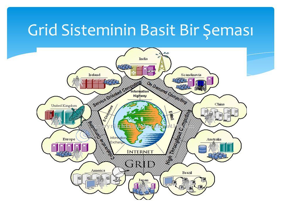 Grid Sisteminin Basit Bir Şeması
