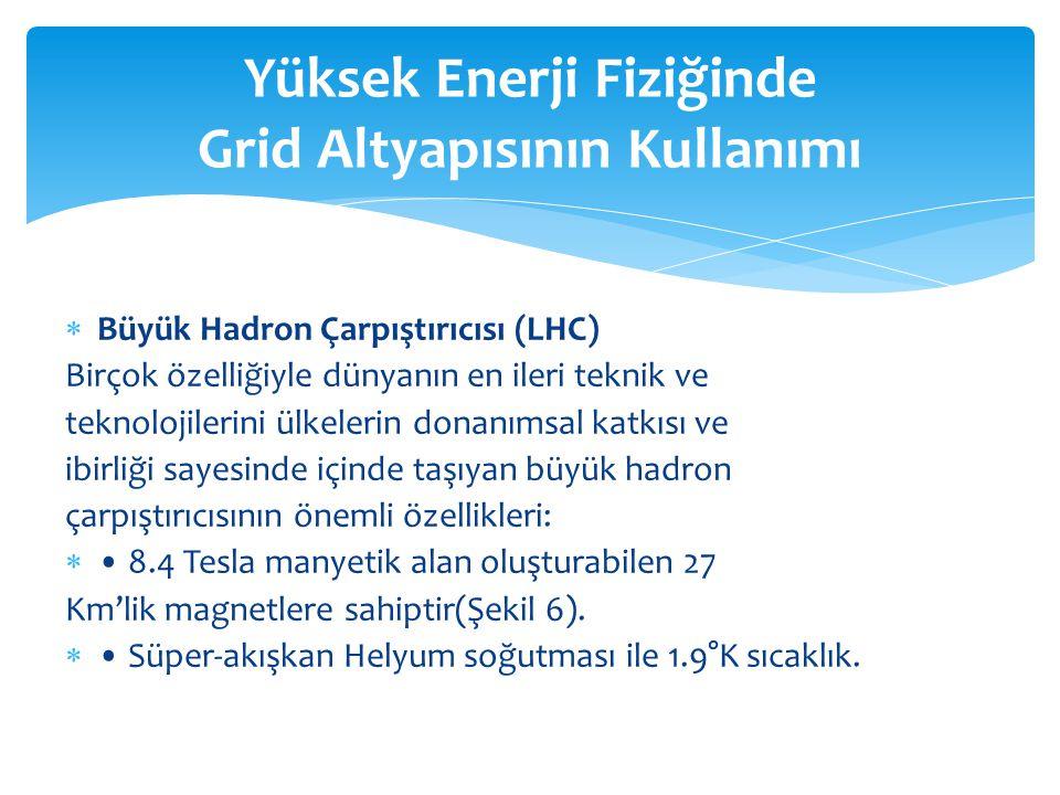 Yüksek Enerji Fiziğinde Grid Altyapısının Kullanımı