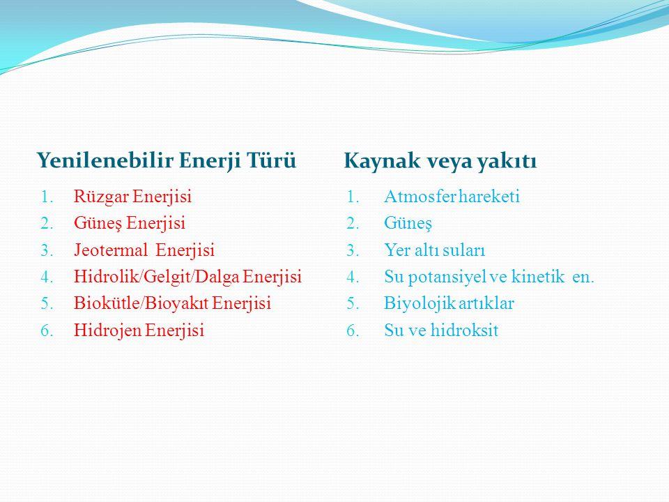Yenilenebilir Enerji Türü Kaynak veya yakıtı