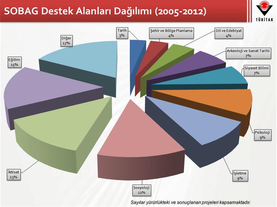 SOBAG Destek Alanları Dağılımı (2005-2012)