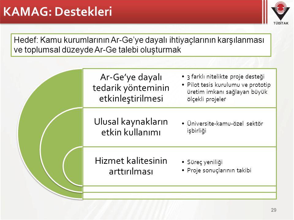 KAMAG: Destekleri Hedef: Kamu kurumlarının Ar-Ge'ye dayalı ihtiyaçlarının karşılanması ve toplumsal düzeyde Ar-Ge talebi oluşturmak.