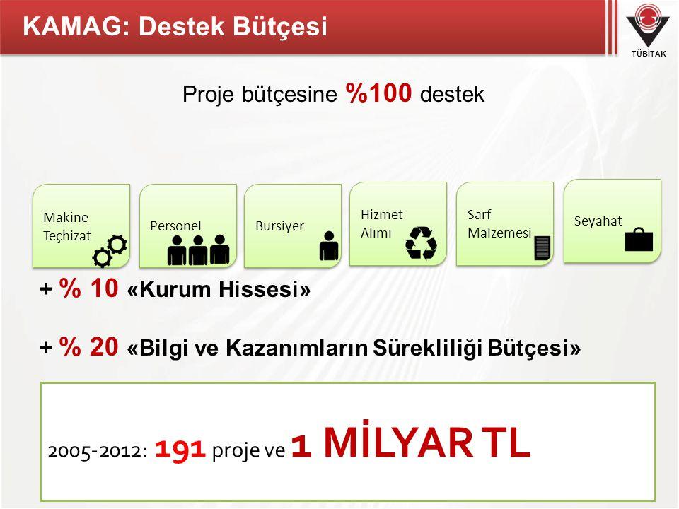 Proje bütçesine %100 destek