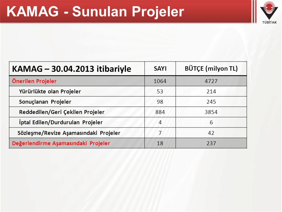 KAMAG - Sunulan Projeler