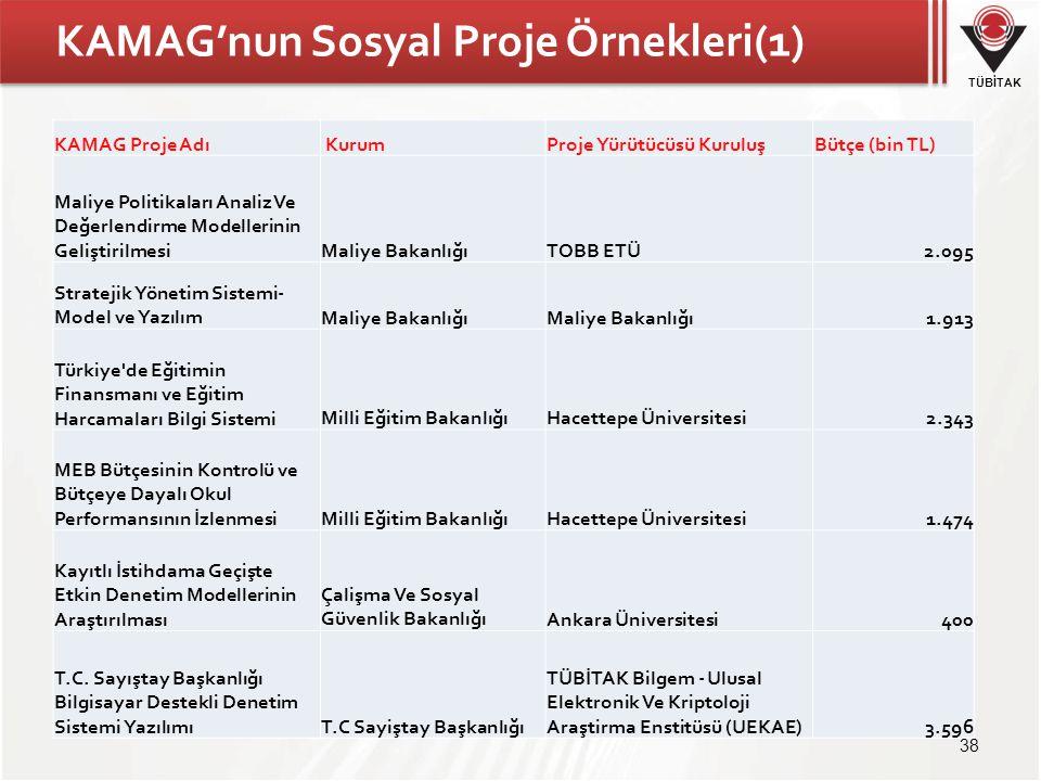 KAMAG'nun Sosyal Proje Örnekleri(1)