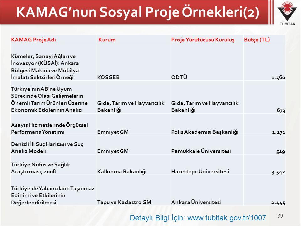 KAMAG'nun Sosyal Proje Örnekleri(2)