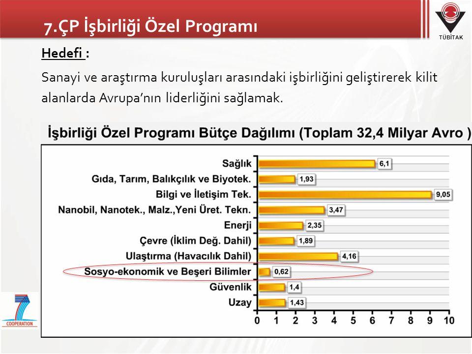 7.ÇP İşbirliği Özel Programı