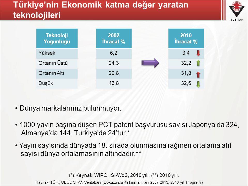 Türkiye'nin Ekonomik katma değer yaratan teknolojileri