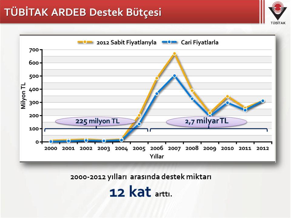 2000-2012 yılları arasında destek miktarı