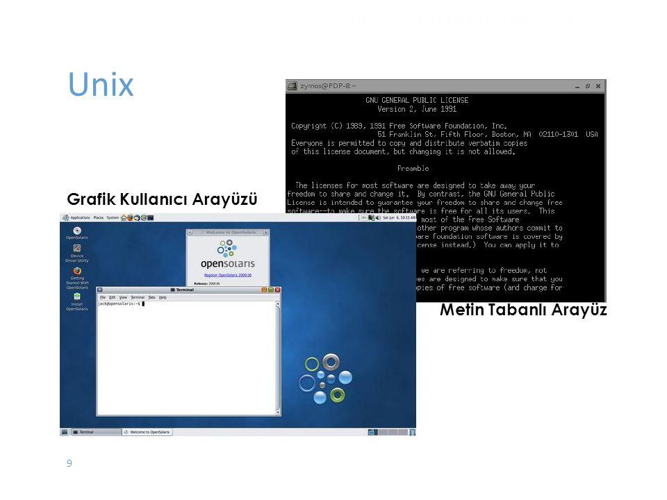 Unix İŞLETİM SİSTEMLERİ - EYLÜL 2012 Grafik Kullanıcı Arayüzü