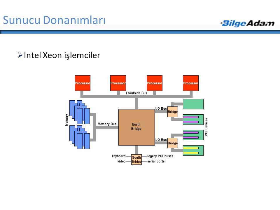 Sunucu Donanımları Intel Xeon işlemciler