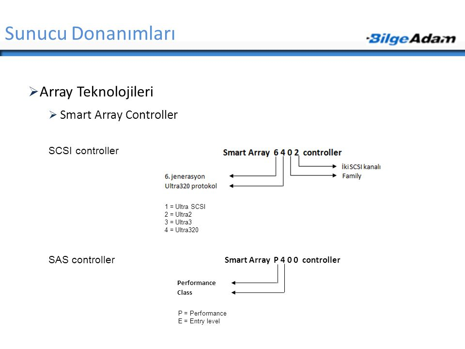 Smart Array P 4 0 0 controller