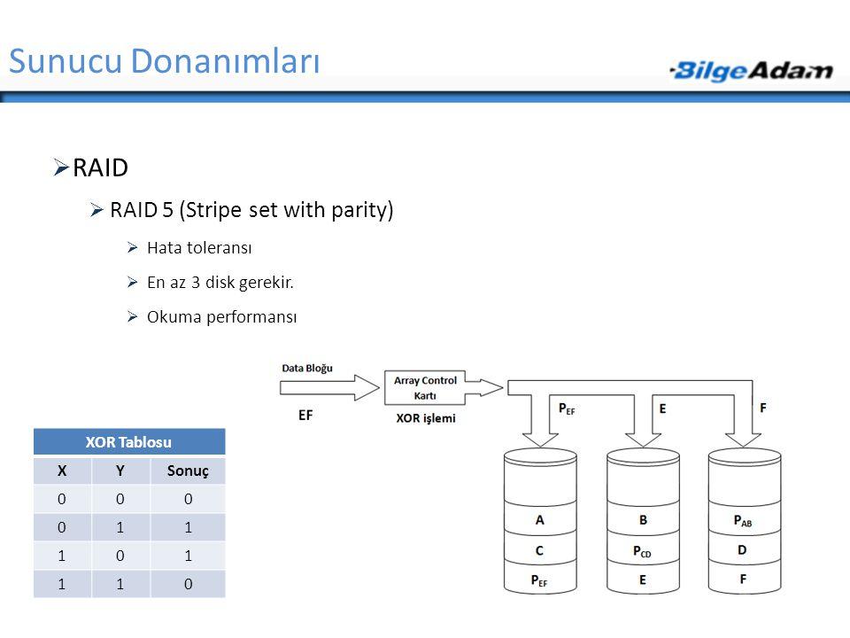 Sunucu Donanımları RAID RAID 5 (Stripe set with parity) Hata toleransı