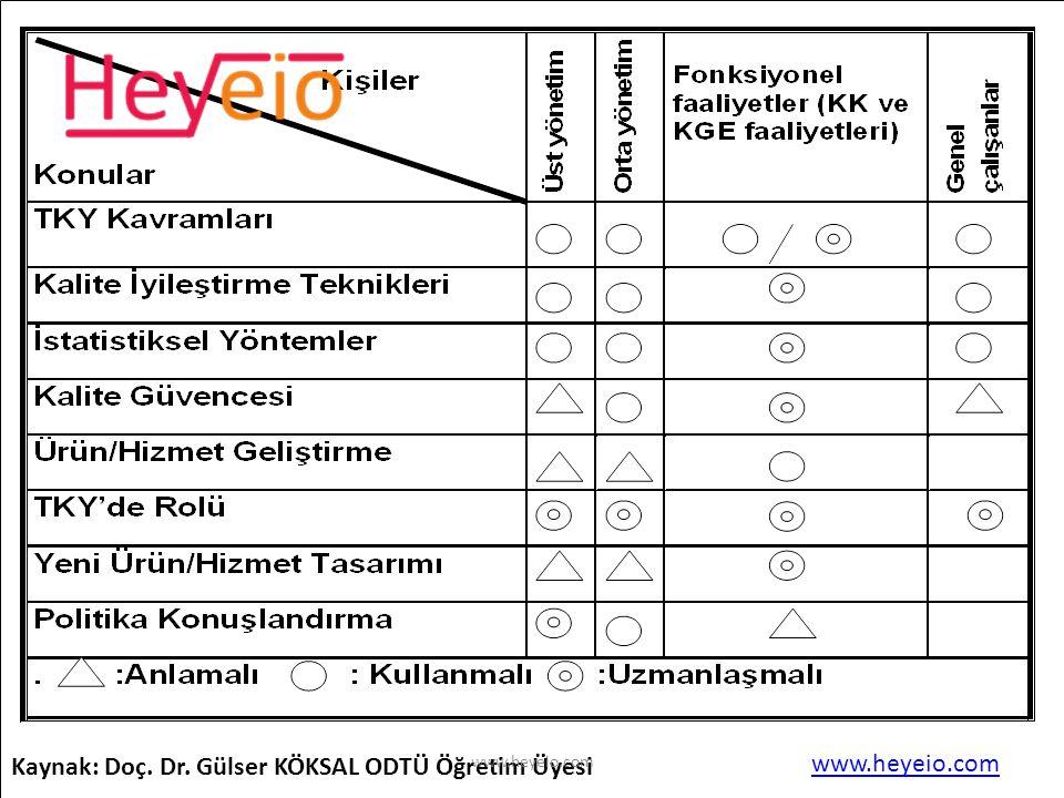 Kaynak: Doç. Dr. Gülser KÖKSAL ODTÜ Öğretim Üyesi www.heyeio.com