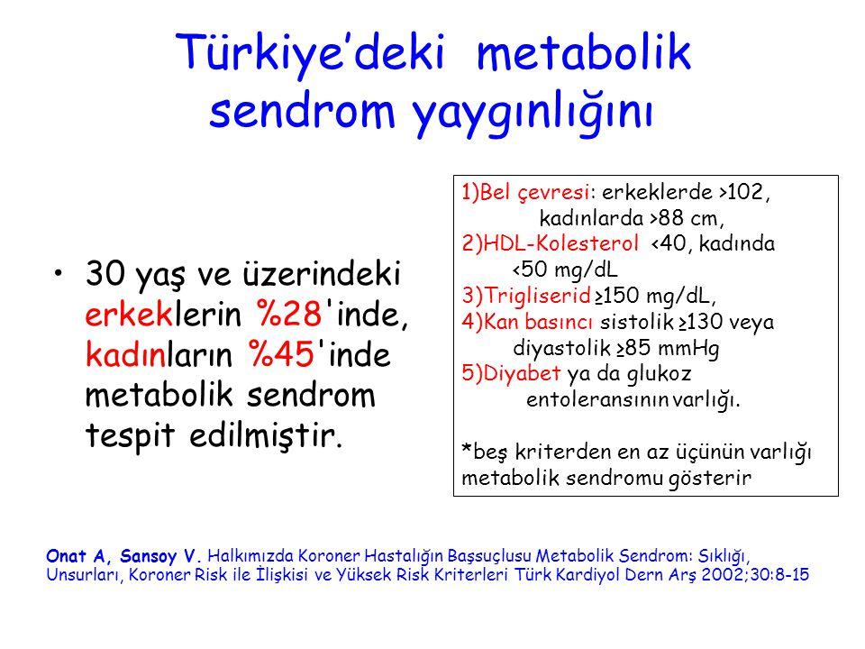 Türkiye'deki metabolik sendrom yaygınlığını