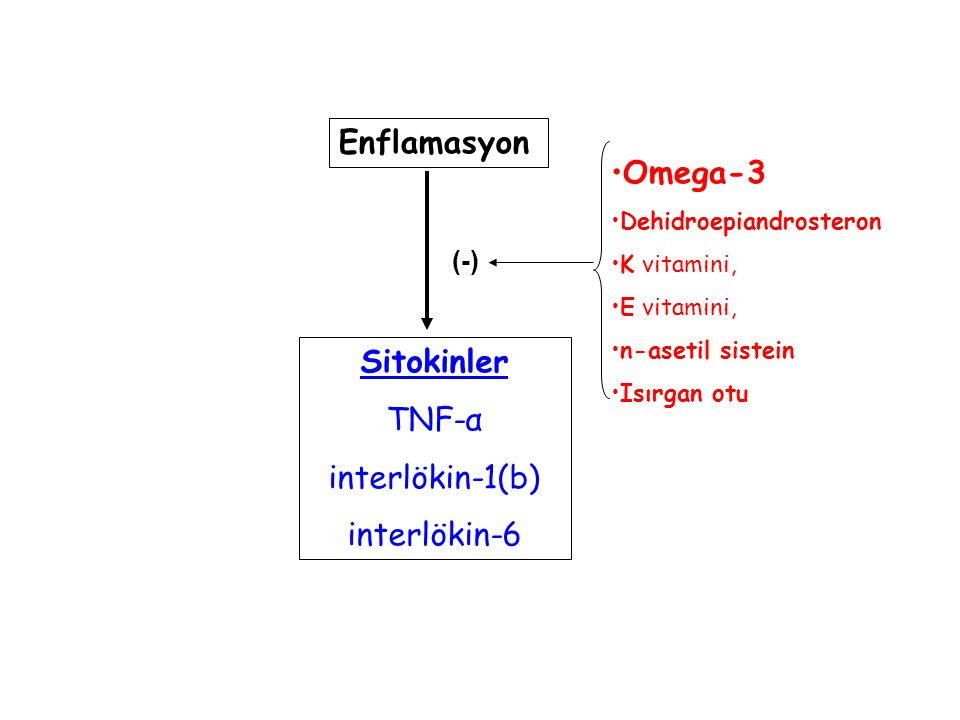 Enflamasyon Omega-3 Sitokinler TNF-α interlökin-1(b) interlökin-6 (-)