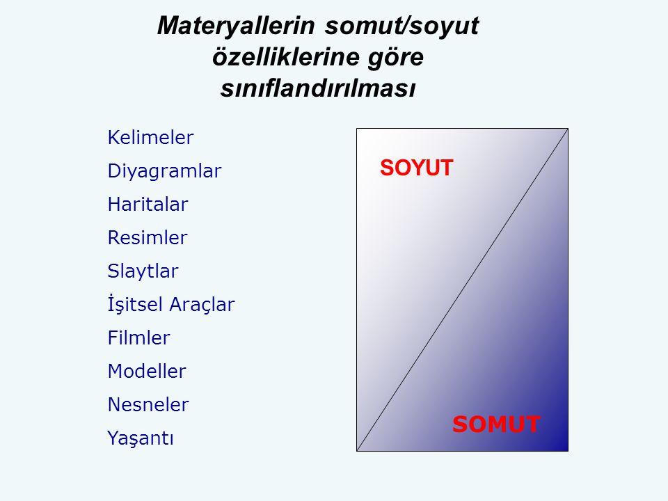 Materyallerin somut/soyut özelliklerine göre sınıflandırılması