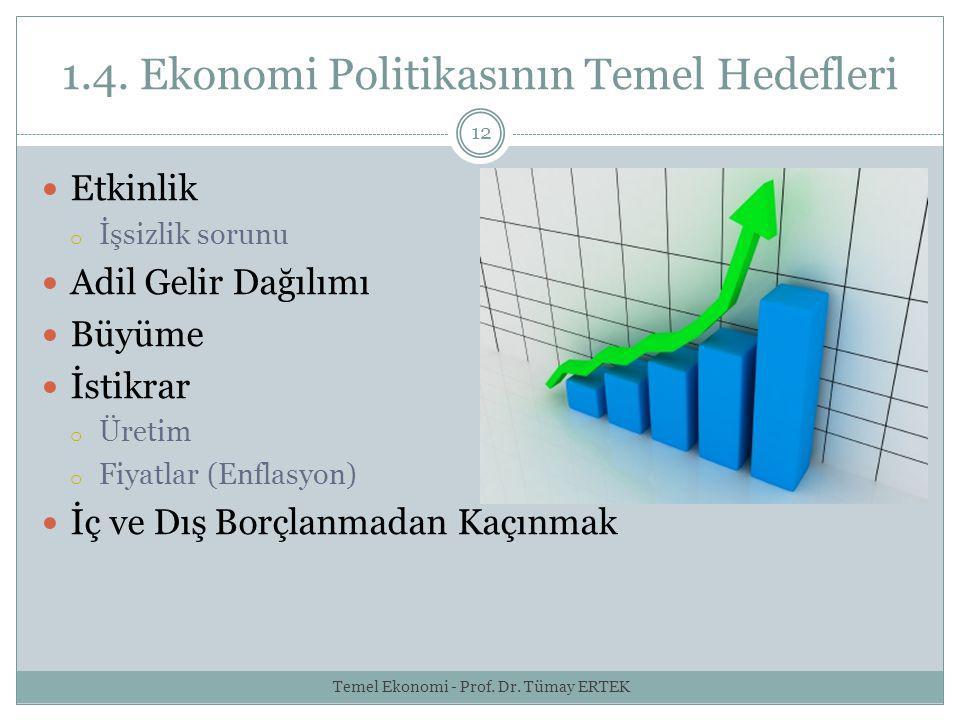 1.4. Ekonomi Politikasının Temel Hedefleri