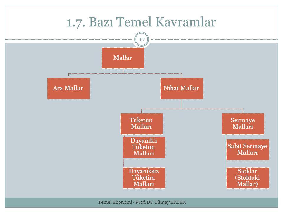 1.7. Bazı Temel Kavramlar Temel Ekonomi - Prof. Dr. Tümay ERTEK Mallar