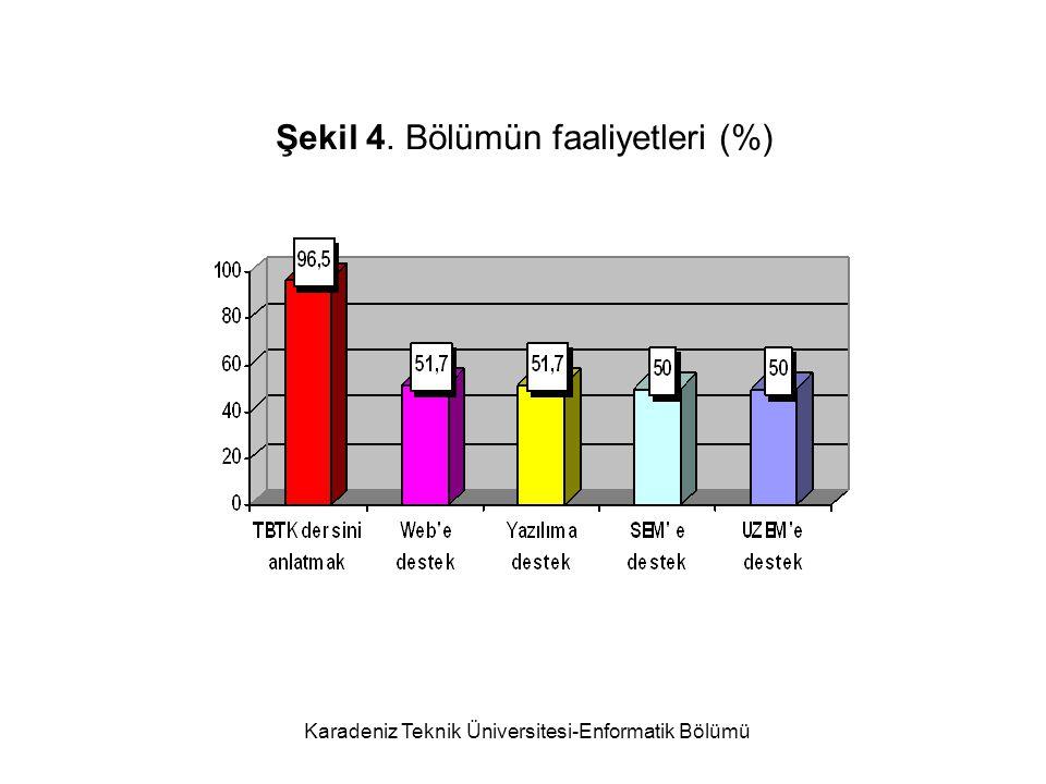 Şekil 4. Bölümün faaliyetleri (%)