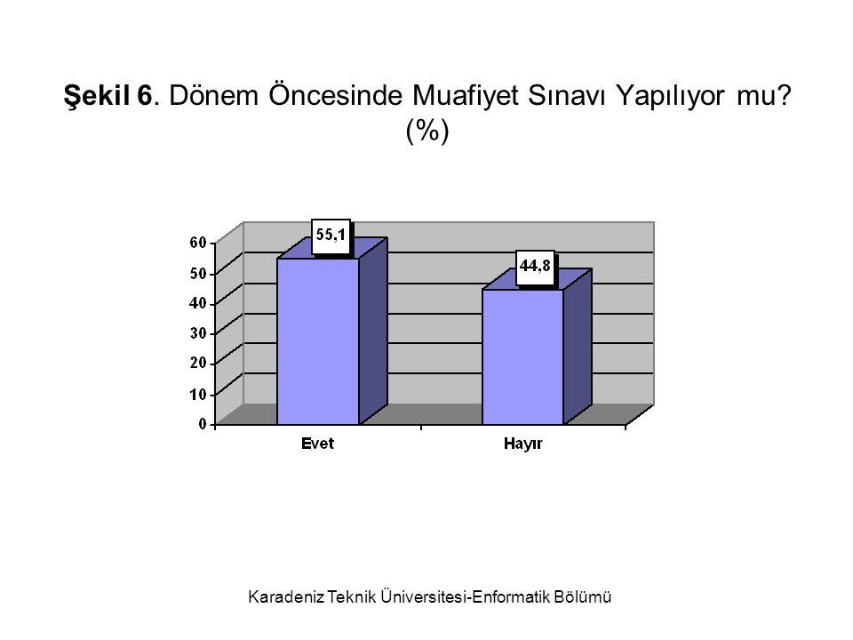 Şekil 6. Dönem Öncesinde Muafiyet Sınavı Yapılıyor mu (%)