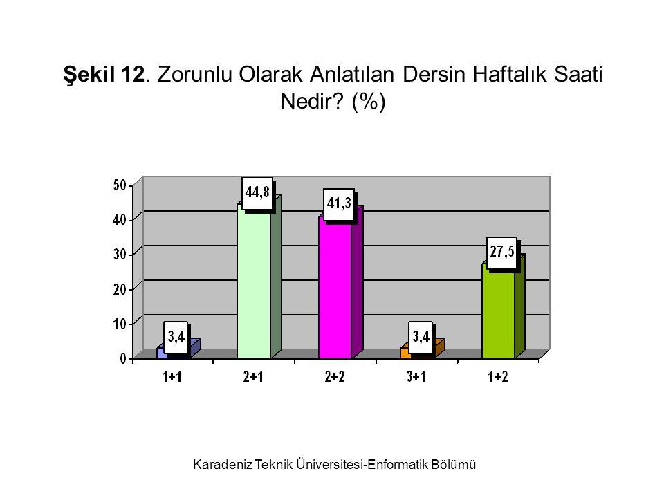Şekil 12. Zorunlu Olarak Anlatılan Dersin Haftalık Saati Nedir (%)
