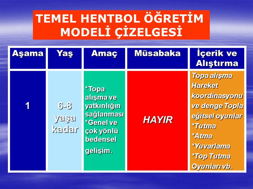 TEMEL HENTBOL ÖĞRETİM MODELİ ÇİZELGESİ