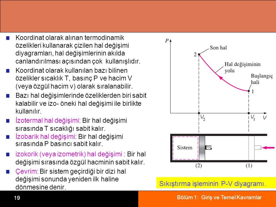 Sıkıştırma işleminin P-V diyagramı.