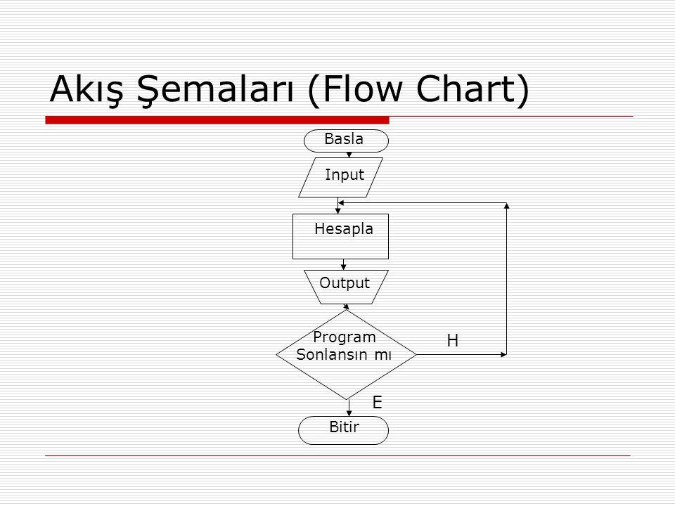Akış Şemaları (Flow Chart)