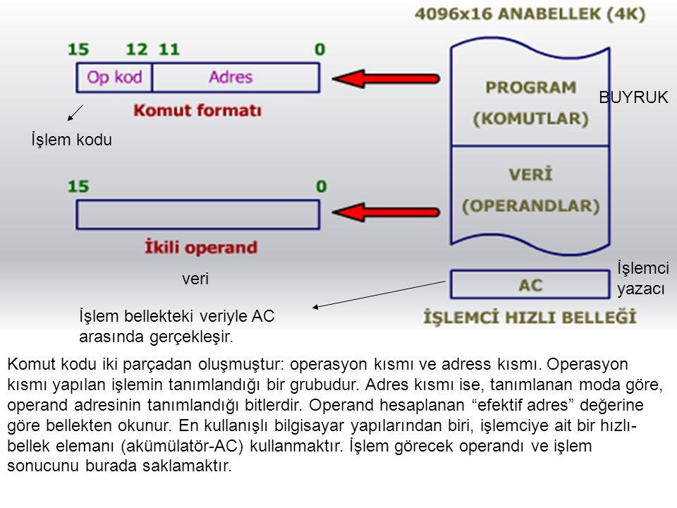BUYRUK İşlem kodu. İşlemci yazacı. veri. İşlem bellekteki veriyle AC arasında gerçekleşir.