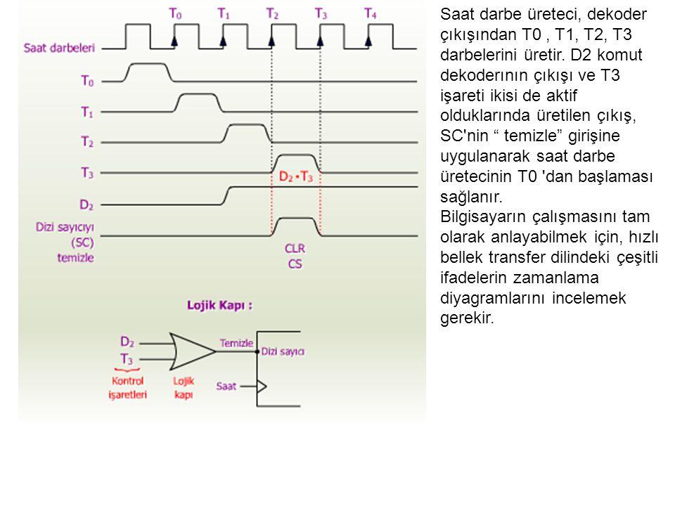 Saat darbe üreteci, dekoder çıkışından T0 , T1, T2, T3 darbelerini üretir. D2 komut dekoderının çıkışı ve T3 işareti ikisi de aktif olduklarında üretilen çıkış, SC nin temizle girişine uygulanarak saat darbe üretecinin T0 dan başlaması sağlanır.
