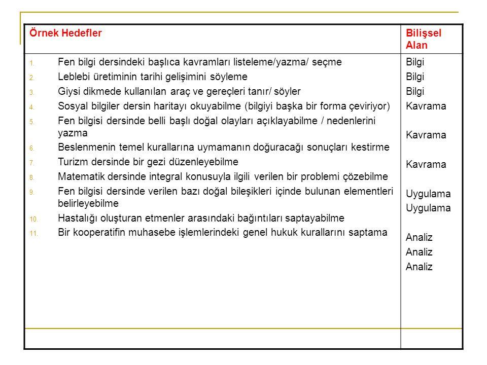 Örnek Hedefler Bilişsel Alan. Fen bilgi dersindeki başlıca kavramları listeleme/yazma/ seçme. Leblebi üretiminin tarihi gelişimini söyleme.